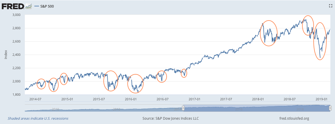 Source / Credit - S&P Dow Jones Indices LLC, S&P 500 [SP500], retrieved from FRED, Federal Reserve Bank of St. Louis;  https://fred.stlouisfed.org/series/SP500 , February 20, 2019.