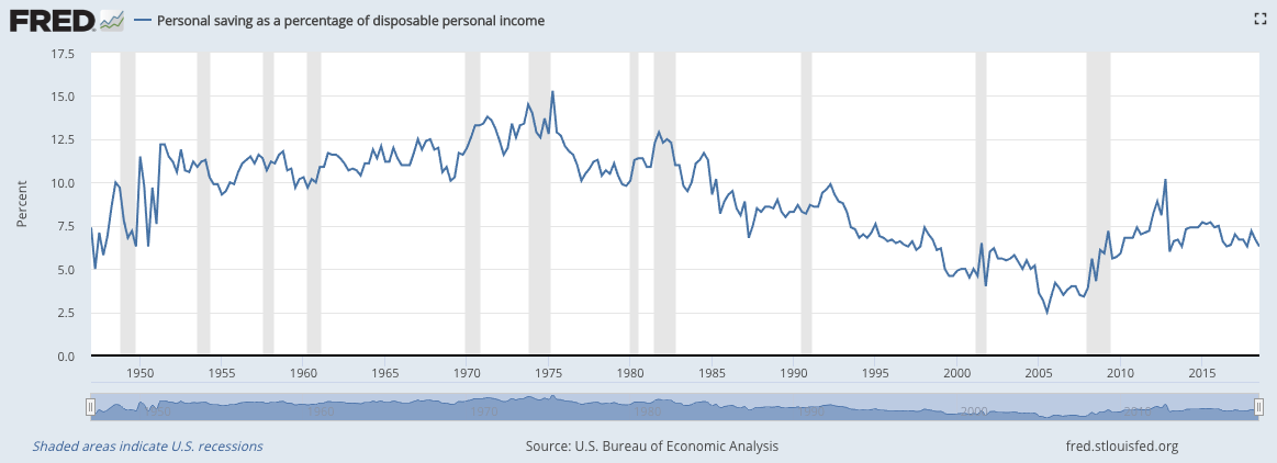 Source / Credit - U.S. Bureau of Economic Analysis, Personal saving as a percentage of disposable personal income [A072RC1Q156SBEA], retrieved from FRED, Federal Reserve Bank of St. Louis;  https://fred.stlouisfed.org/series/A072RC1Q156SBEA , February 23, 2019.