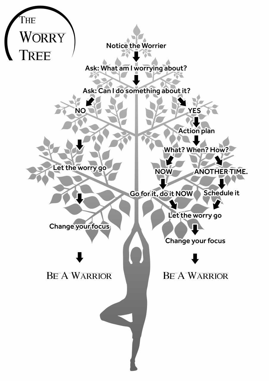 2. The Worry Tree -