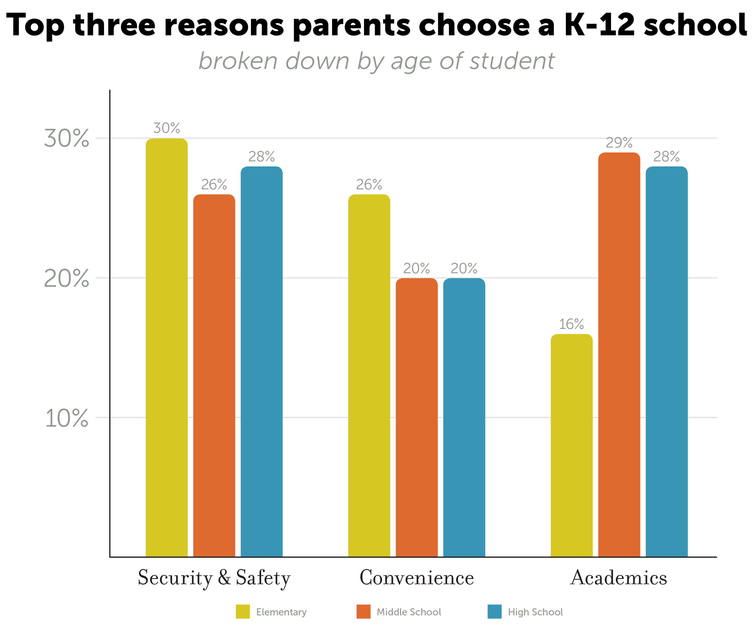As students get older and the stakes get higher for college and career, academics rise to the top. But for parents of elementary-aged students, safety and security, and convenience far outweigh the academic priority.
