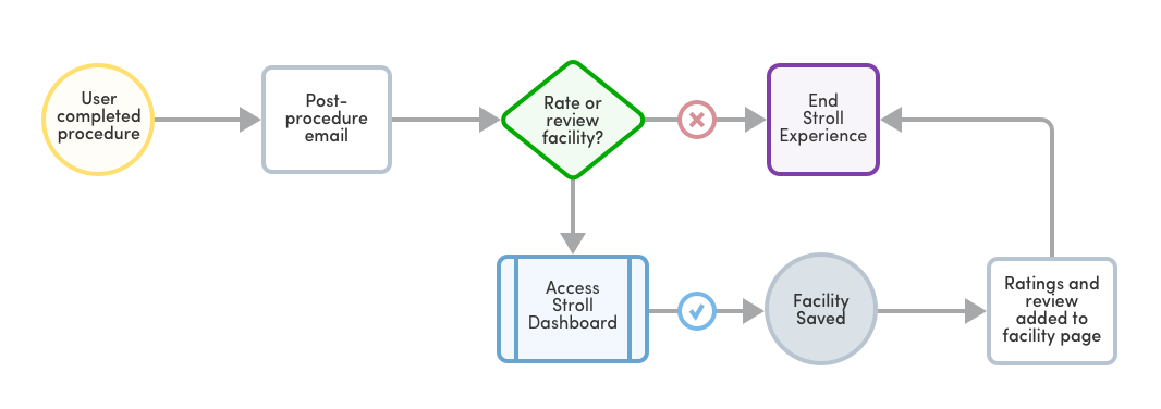 stroll-future-task-flow.png