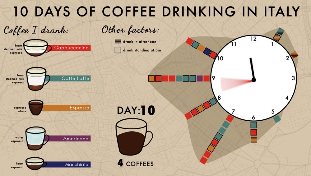 10 Days of Coffee Drinking in Italy — Info Aperture