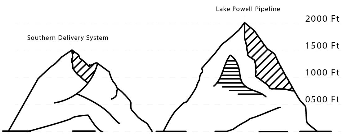 Vertical Elevation of Pumped Water — Lake Powell Pipeline