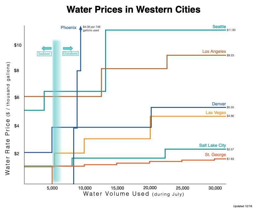 If Washington County priced water at its true cost, like other western cities, basic market principles dictate that the county would reduce its overall water use.
