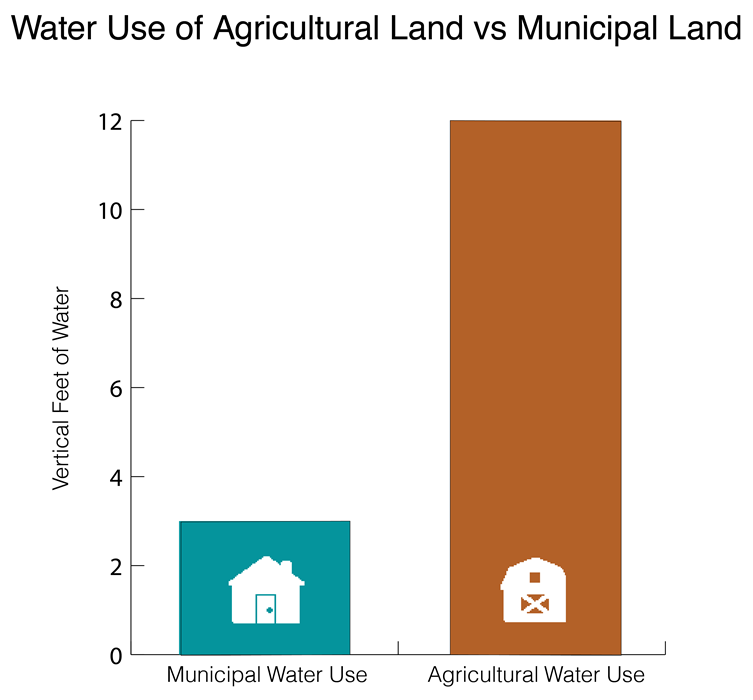 Water Use of Agricultural Land vs Municipal Land — Lake Powell Pipeline