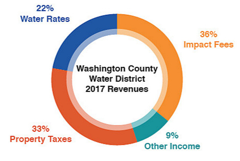 The St. George water supplier that has spent millions in marketing and lobbying fees for the Lake Powell Pipeline makes more money collecting property taxes than from selling water. Incredibly, Pipeline spending proponents claim this is standard business operation for water suppliers.