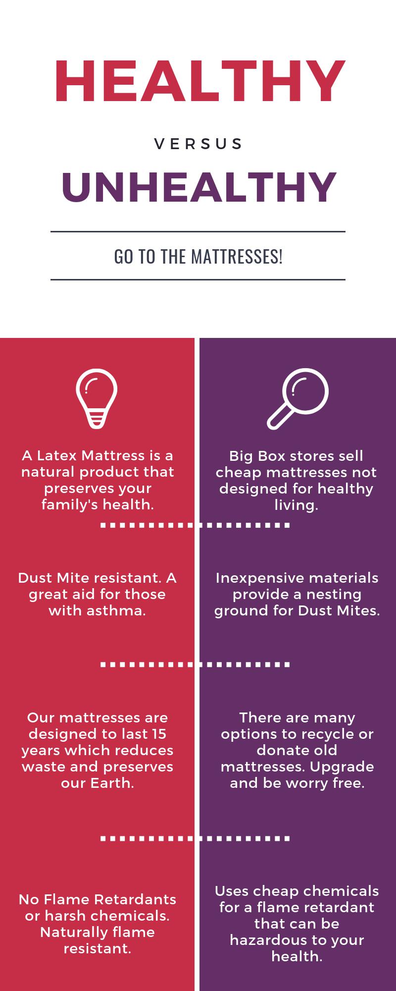 healthy-versus-unhealthy-mattresses.png