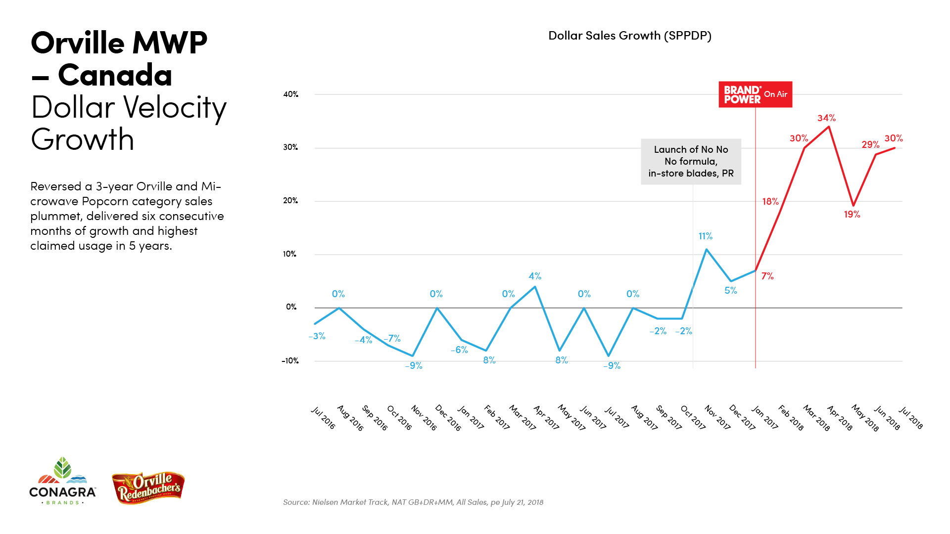 BrandPower_Charts_Orville_DollarVelocity.png