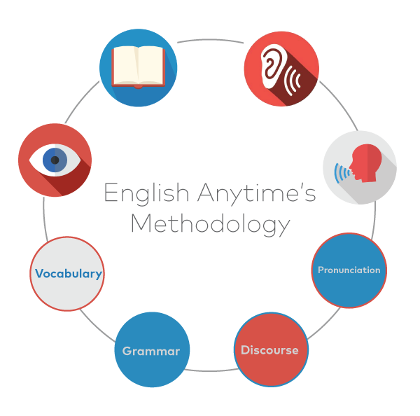 Englishanytime-methodology-teaching.png