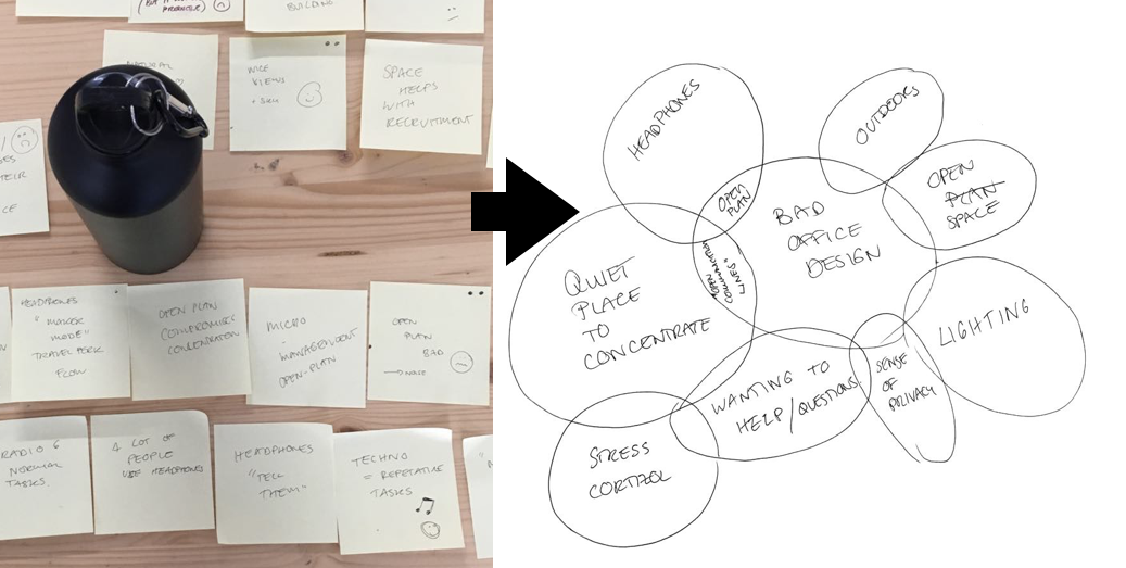 Affinity diagram:  Distilling ideas from post-its to clear insights.