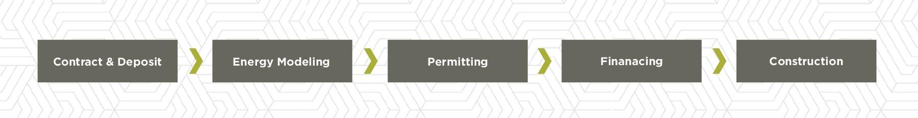 Flynner - Build process.png
