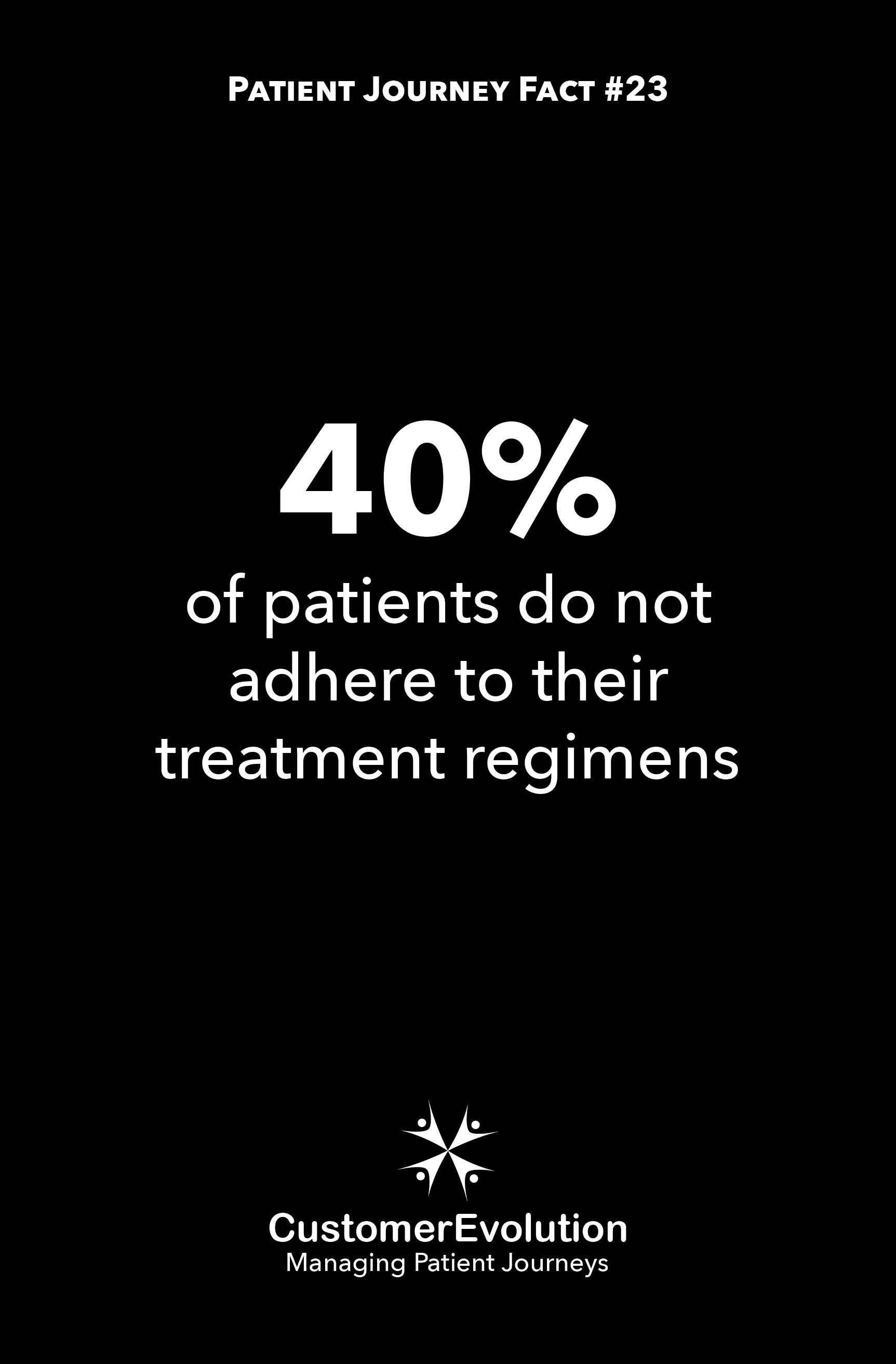 Patient Journey Fact #23