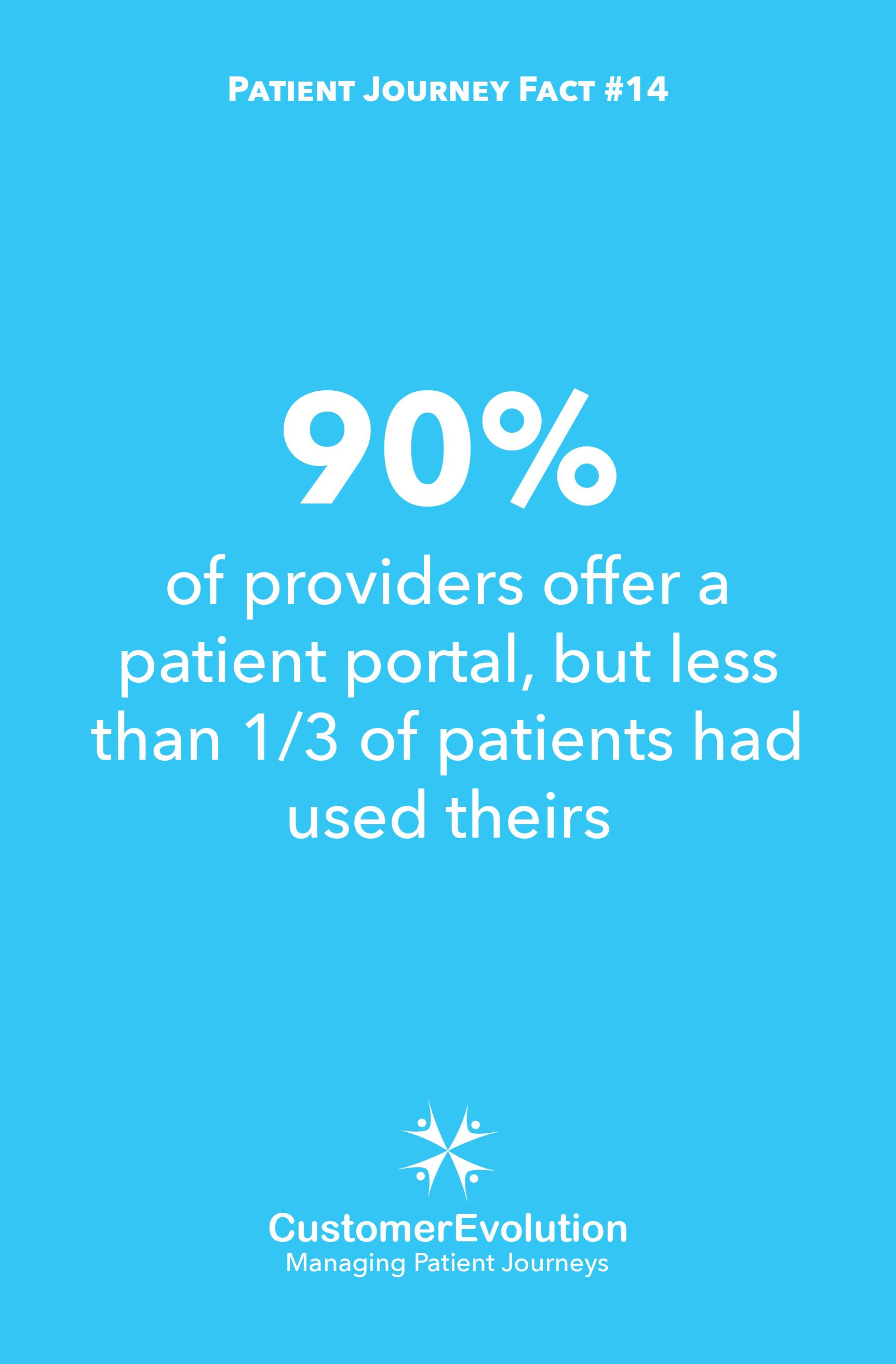 Patient Journey Fact #14