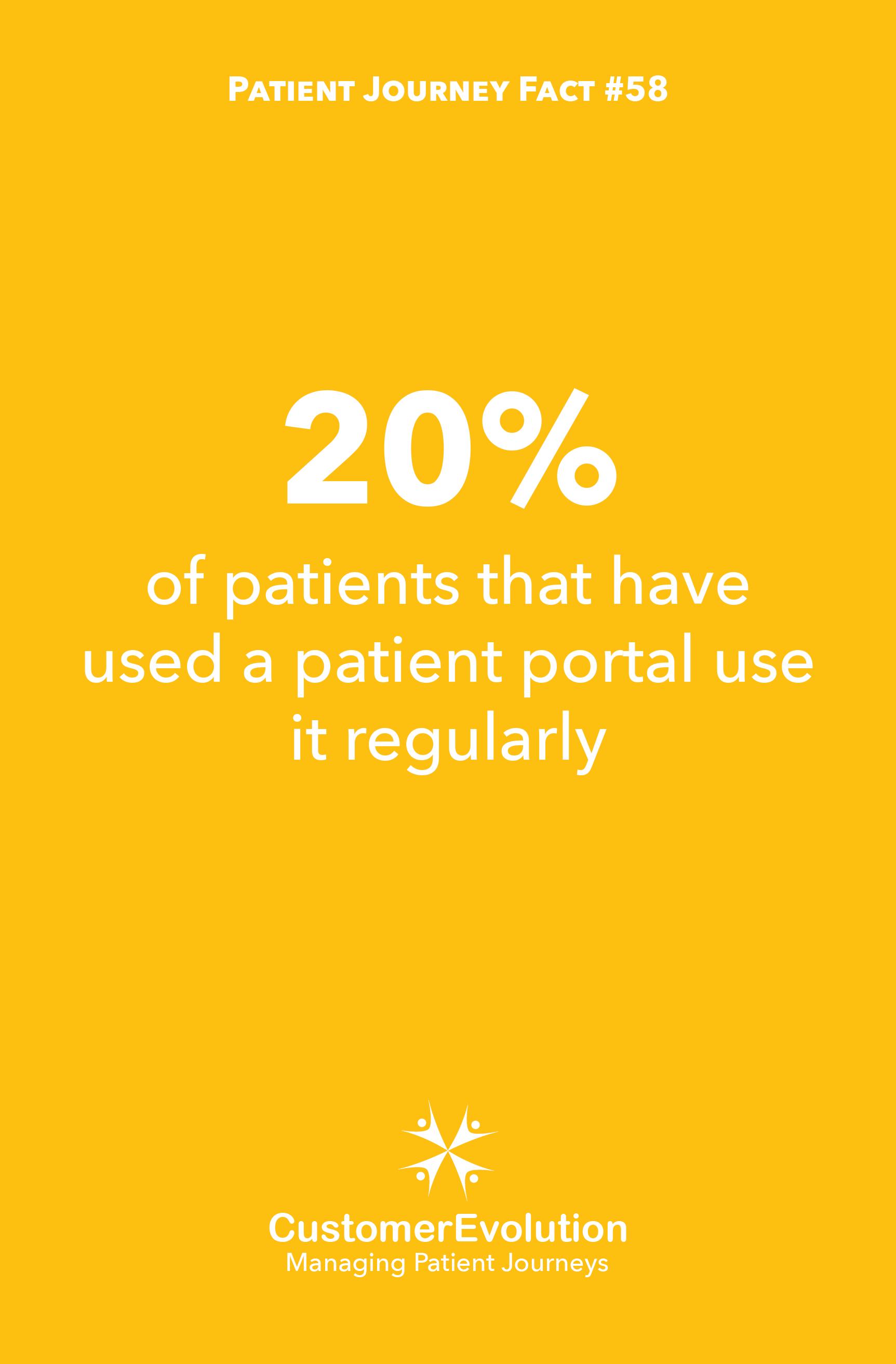 Patient Journey Fact #58