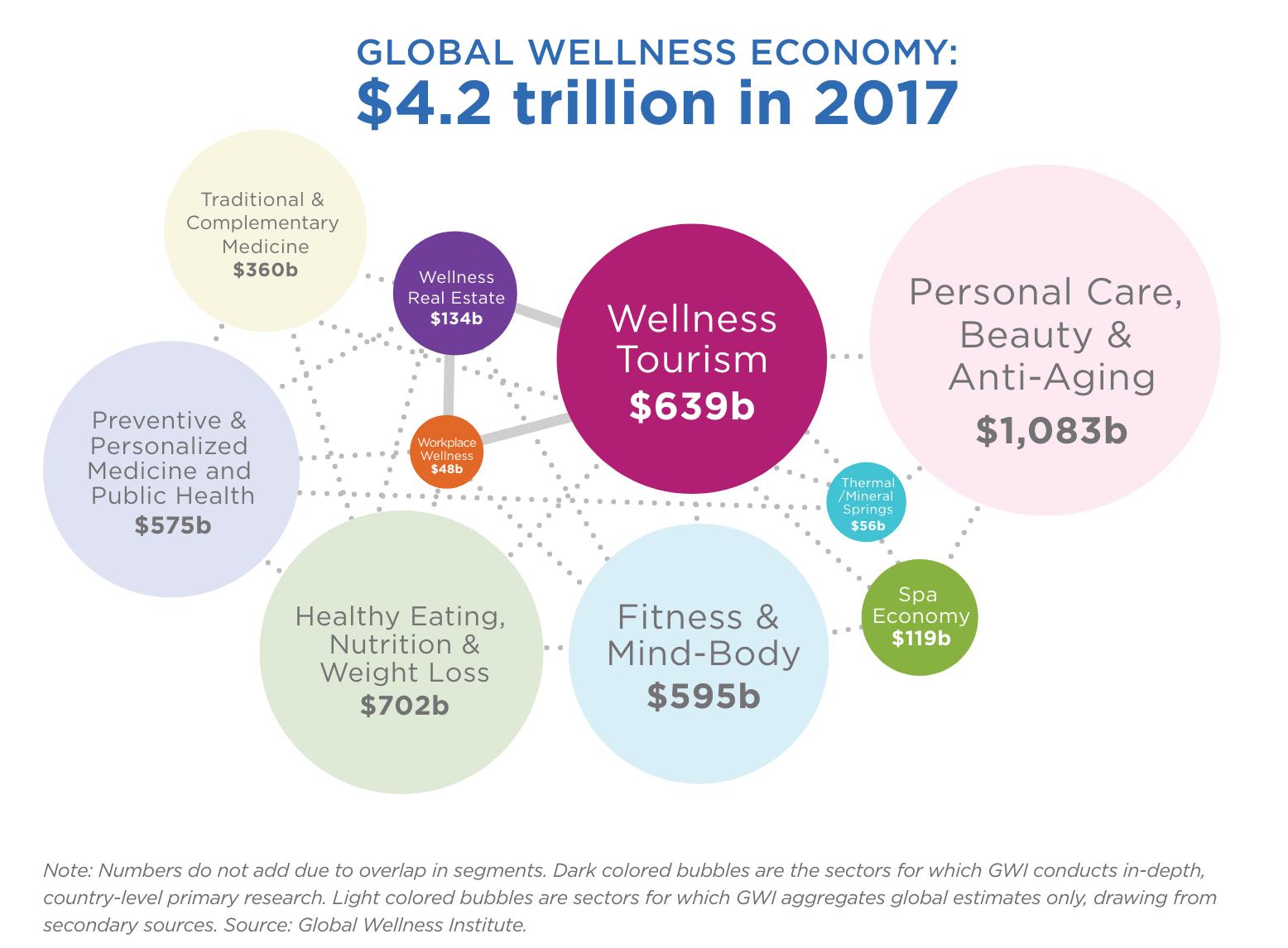 Global Wellness Institute