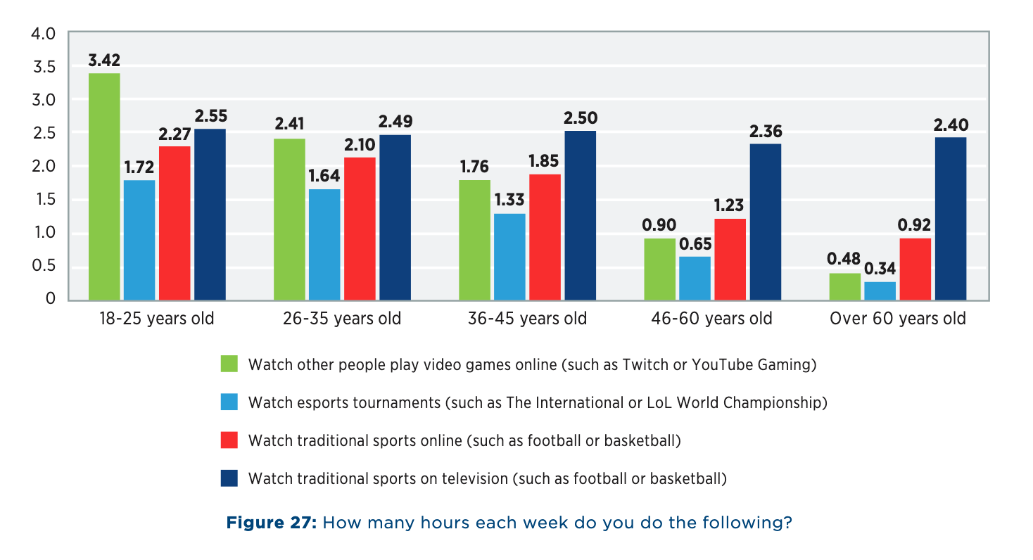 Limelight State of Online Gaming 2018 Report