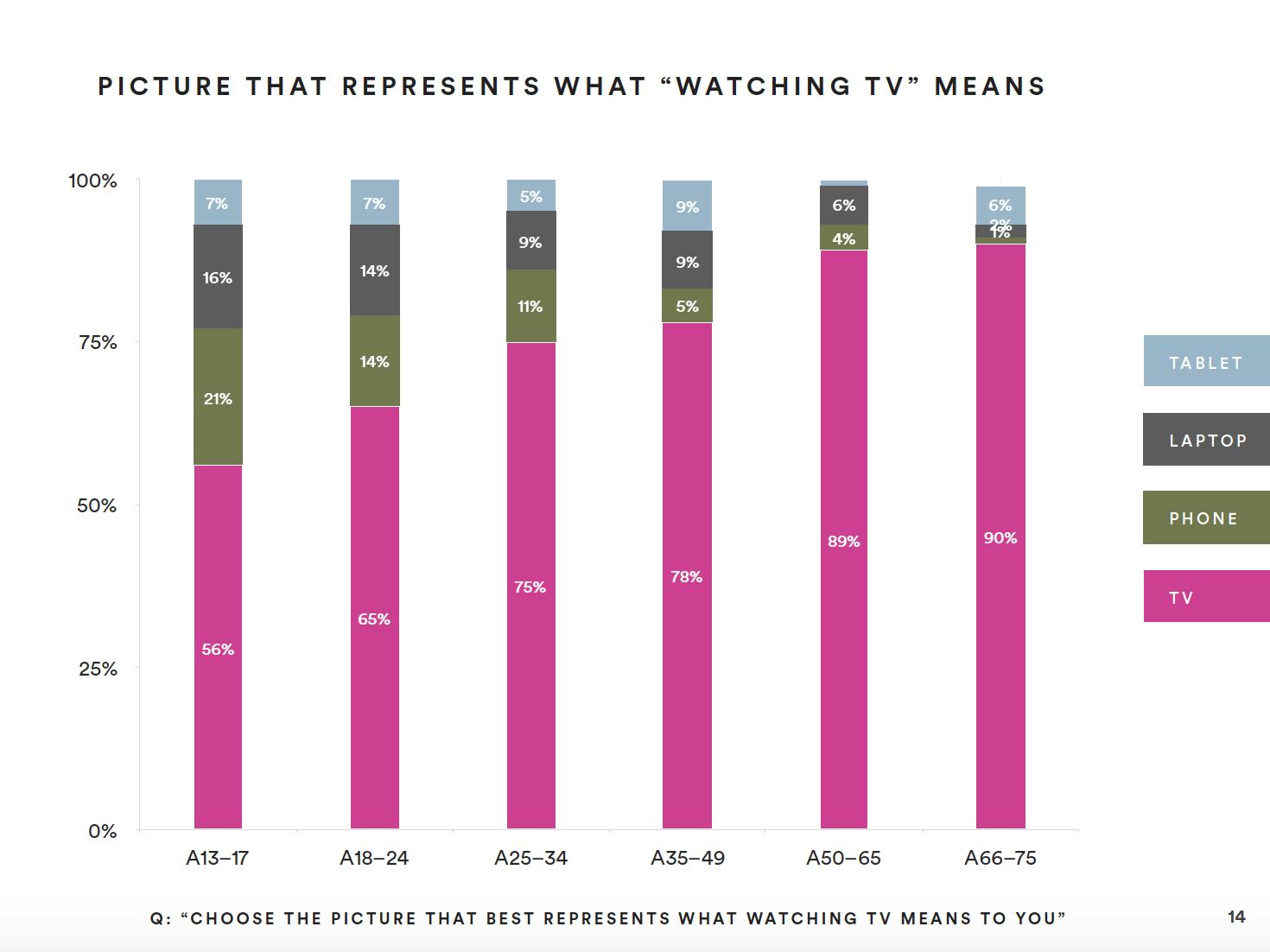 MullenLowe Mediahub Entertainment Study