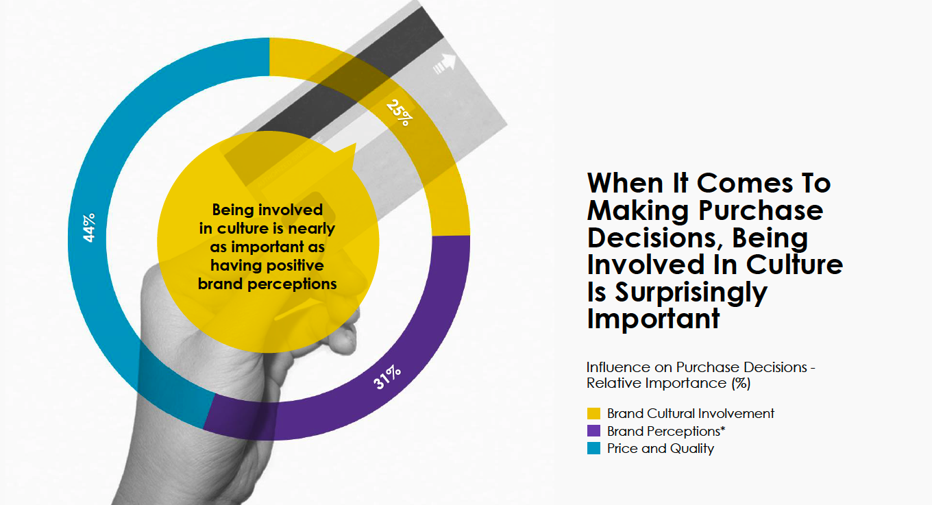 IPG Magna's The Impact of Culture Report