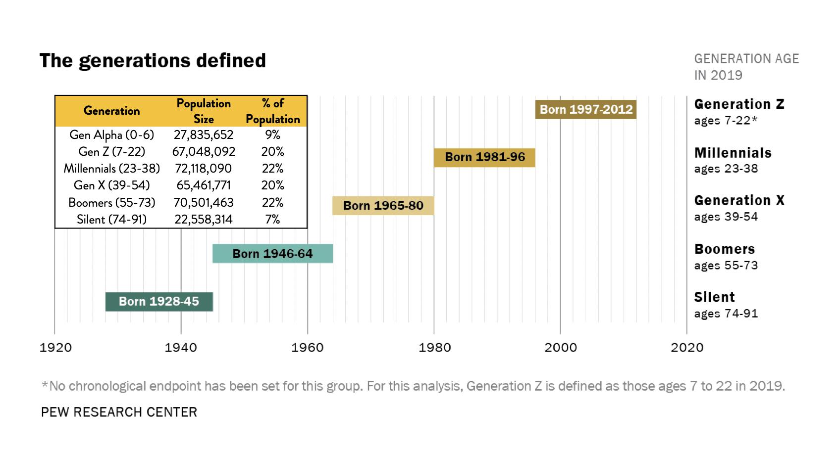 Pew Research Center and US Census Bureau 2018 Population Estimates