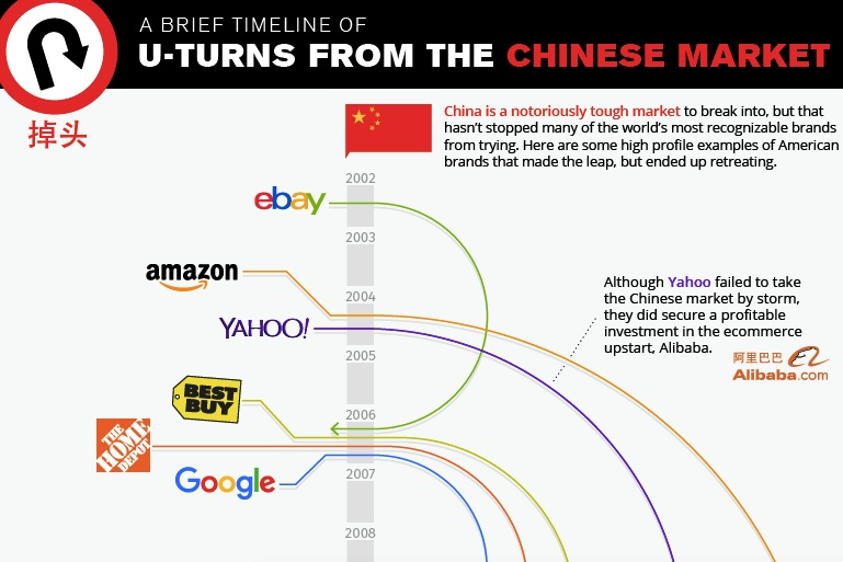 timeline of companies exiting the chinese market -
