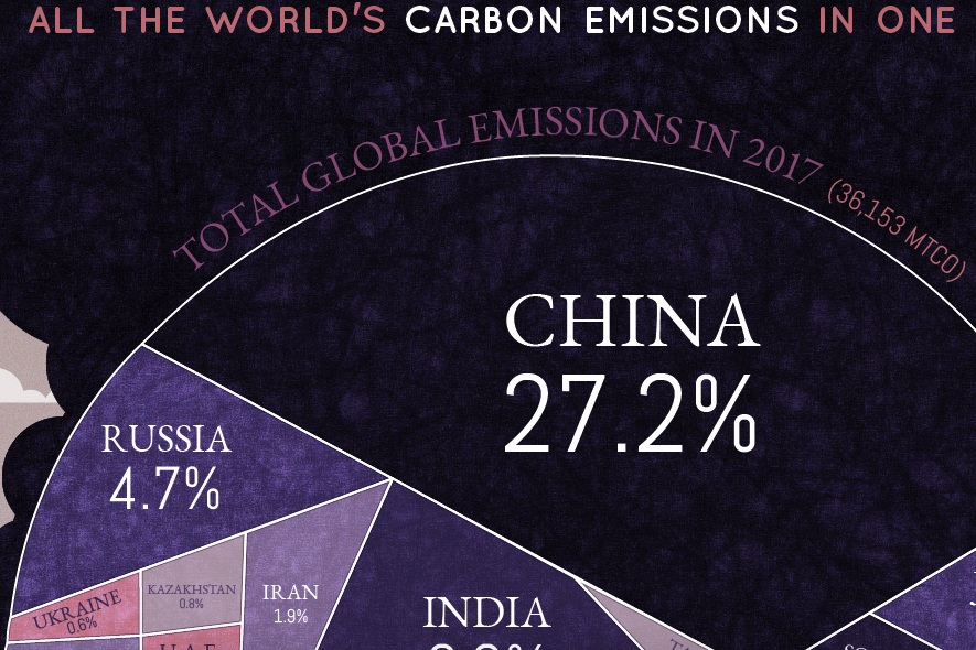 world's carbon emissions in one chart -