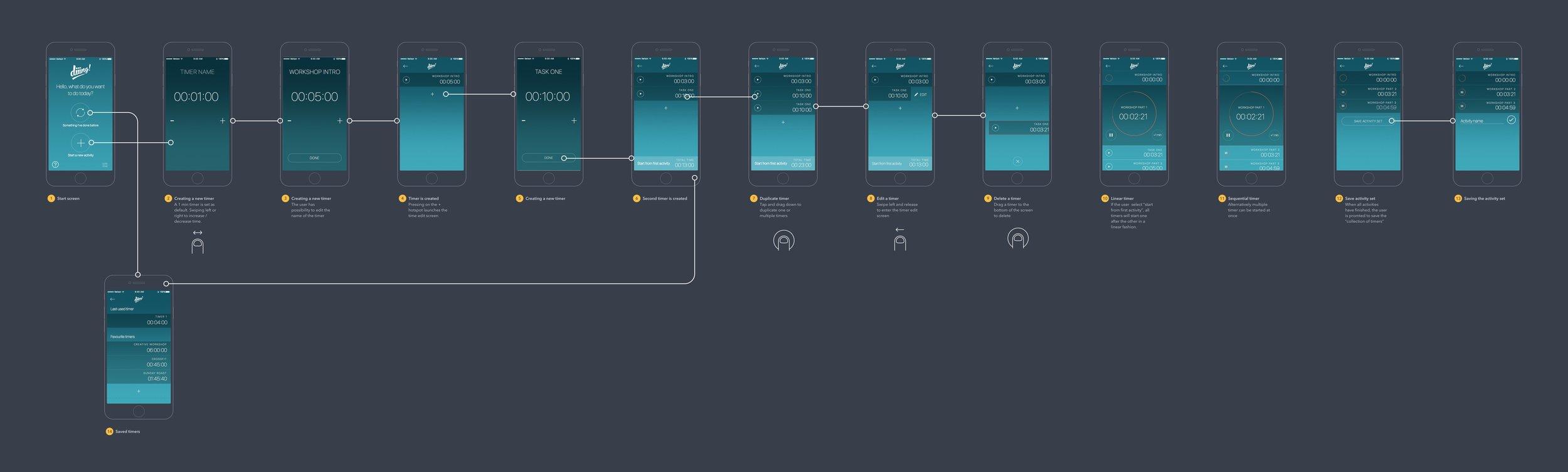 Diiing user flow.jpg