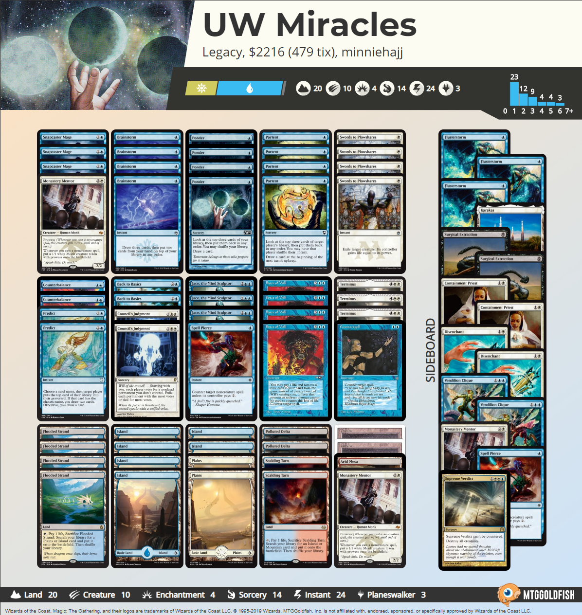 UW Miracles Min.PNG