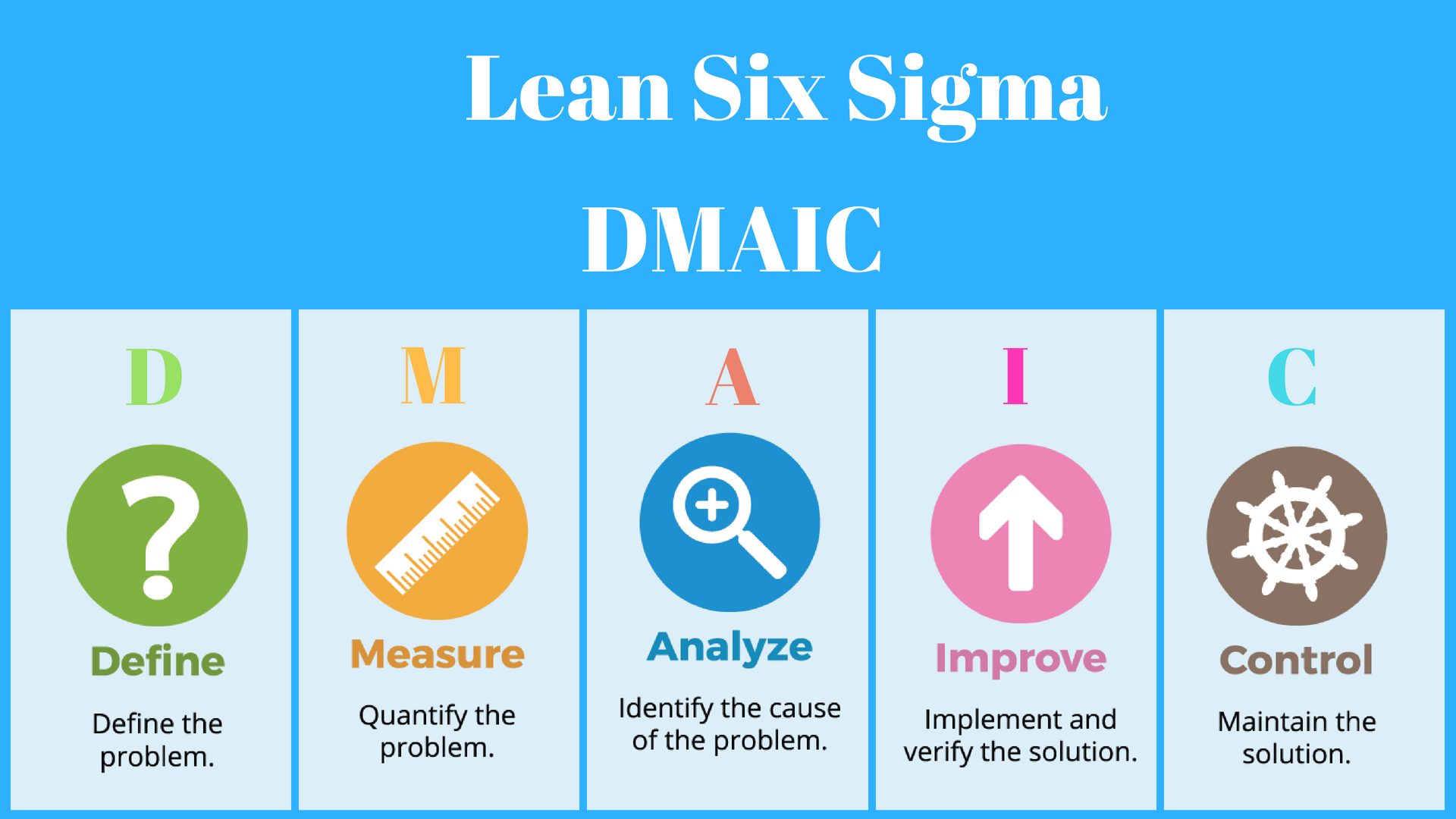 DMAIC-Approach-in-Lean-Six-Sigma.png