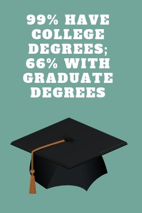 95% with college degrees.jpg