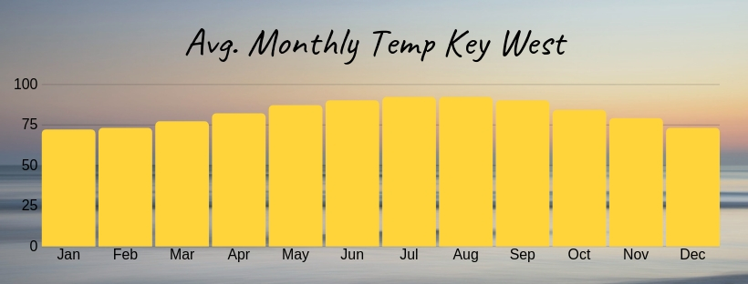 Avg-Monthly-Temperature-Key-West.jpg