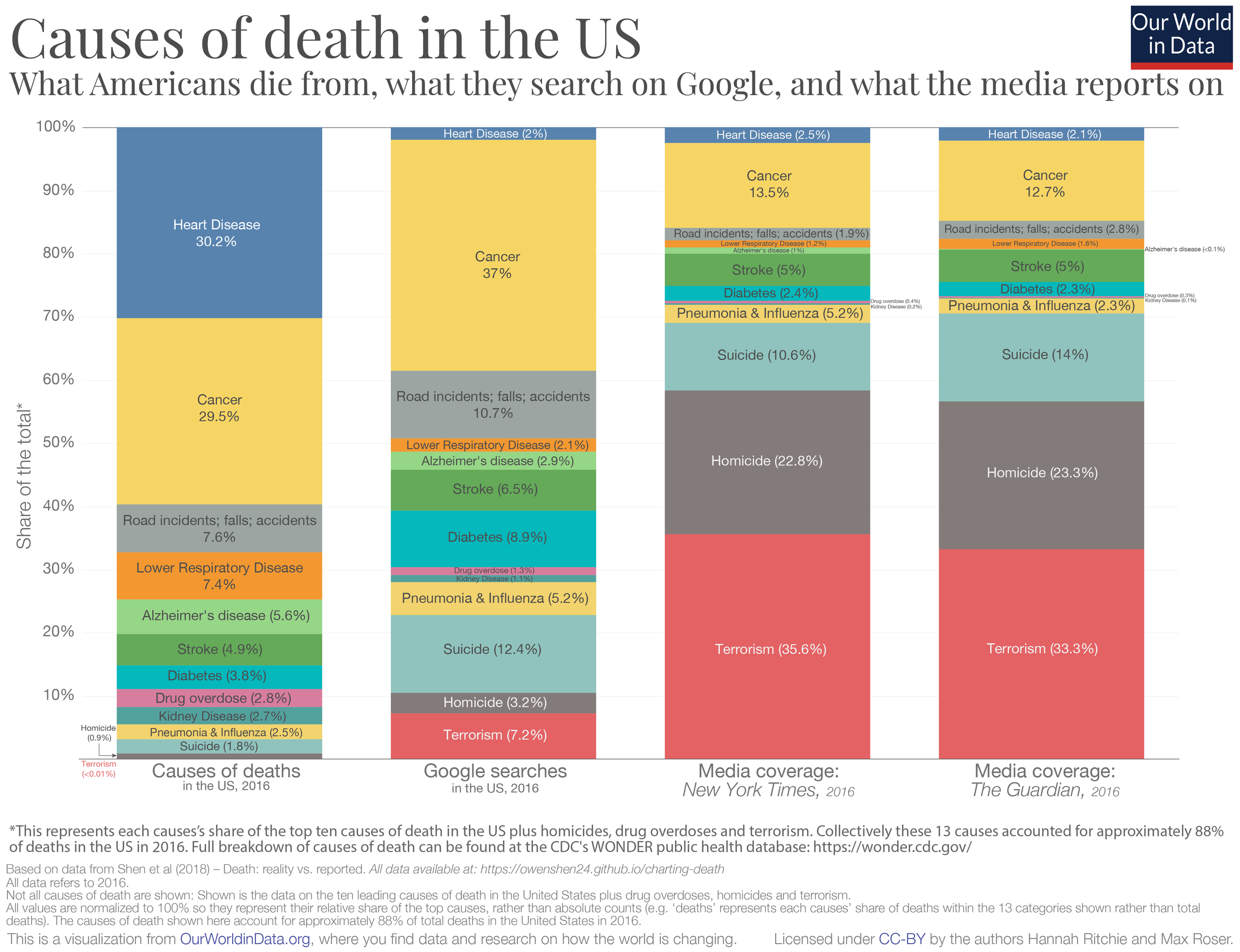 (Source: Our World in Data)