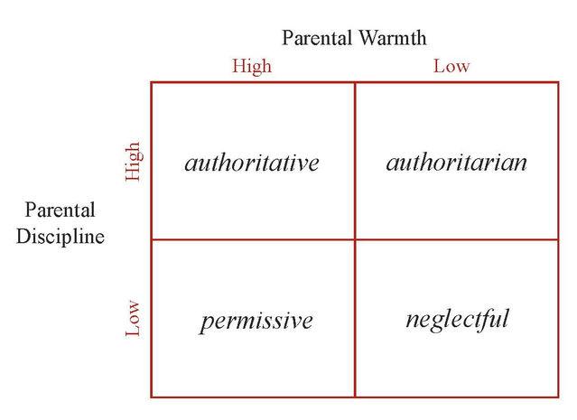 Classification of Parenting Styles. Source: Tyler VanderWeele