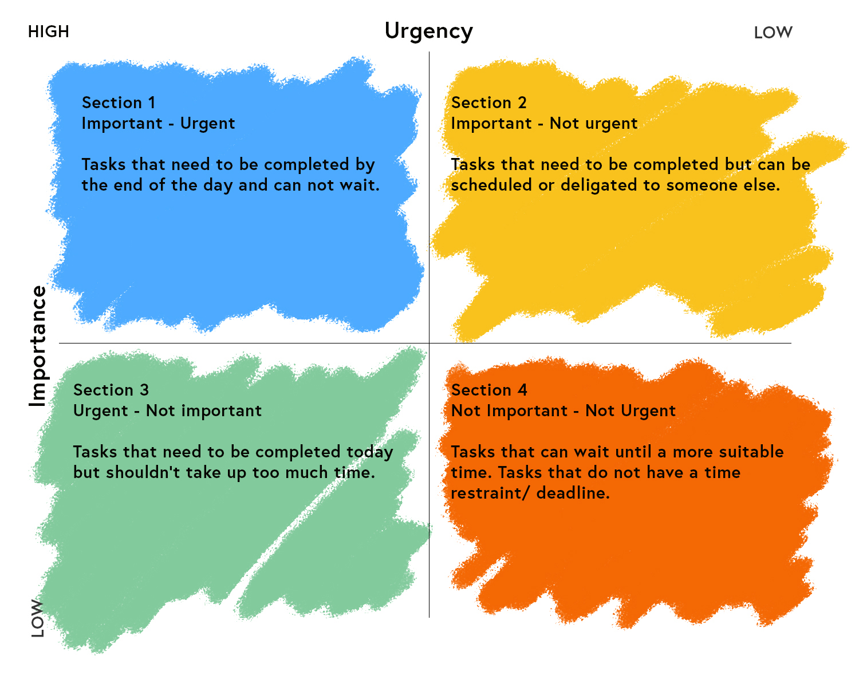 priorty matrix diagram