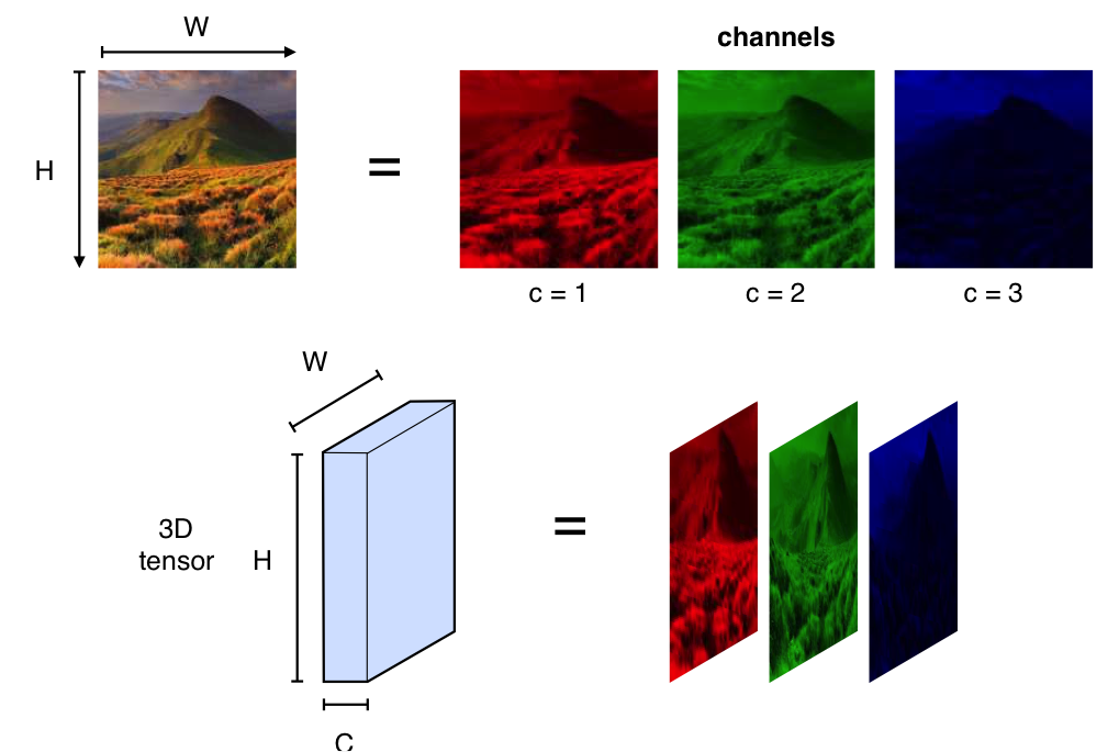 Fig. 4: HOW a Machine sees a Colored Picture - Image from website