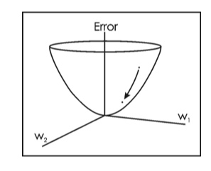 Fig. 8: Gradient Descent - Image from website