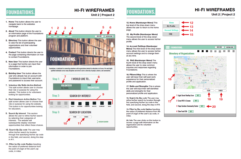 Hi-Fi Desktop Wireframes' Annotations