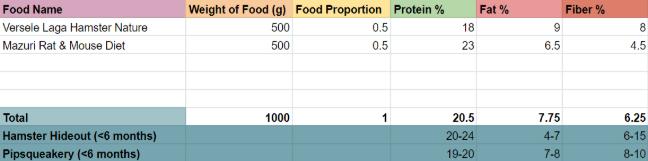 percent of protein in rat diet