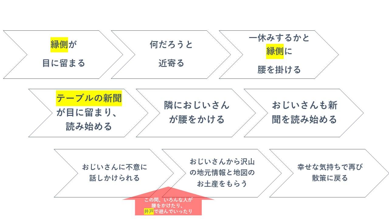 ゆんたく家ジャーニーマップ.jpg