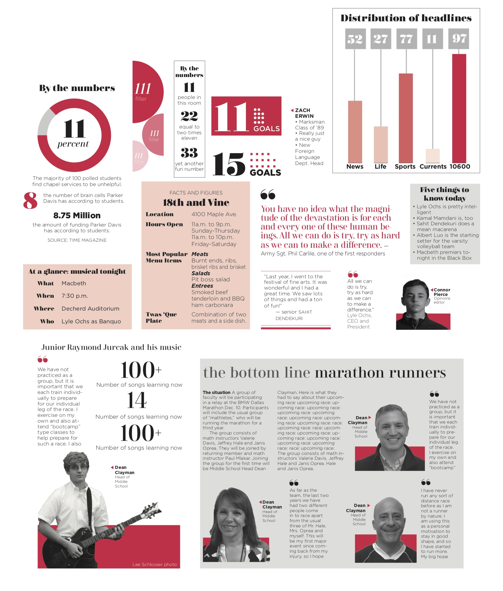 This is a page of many of the sample infographics we created during our summer redesign of the newspaper. Utilizing our new fonts and design elements, I helped to craft infographics, pull quotes, quick read formats and other small, but necessary pieces of our design this year. These were then turned into Indesign Libraries, so every designer has access to these crucial design tools when they begin working on a page.