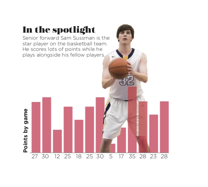 "A special infographic I designed over the summer. ""In the spotlight"" features a particular athlete who has excelled during his season, but it had never been particularly visually interesting. So I worked to change that, drawing on an ESPN-inspired design to create a flexible infographic to be used in the sports section the following year."