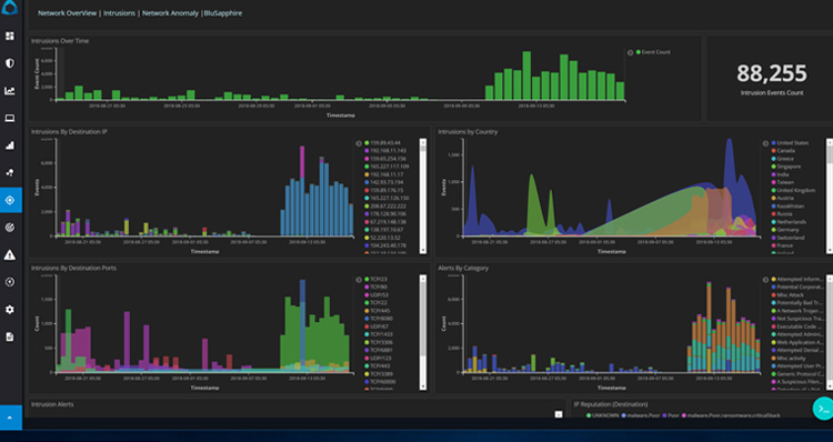 Network Flow based Anomaly Detection