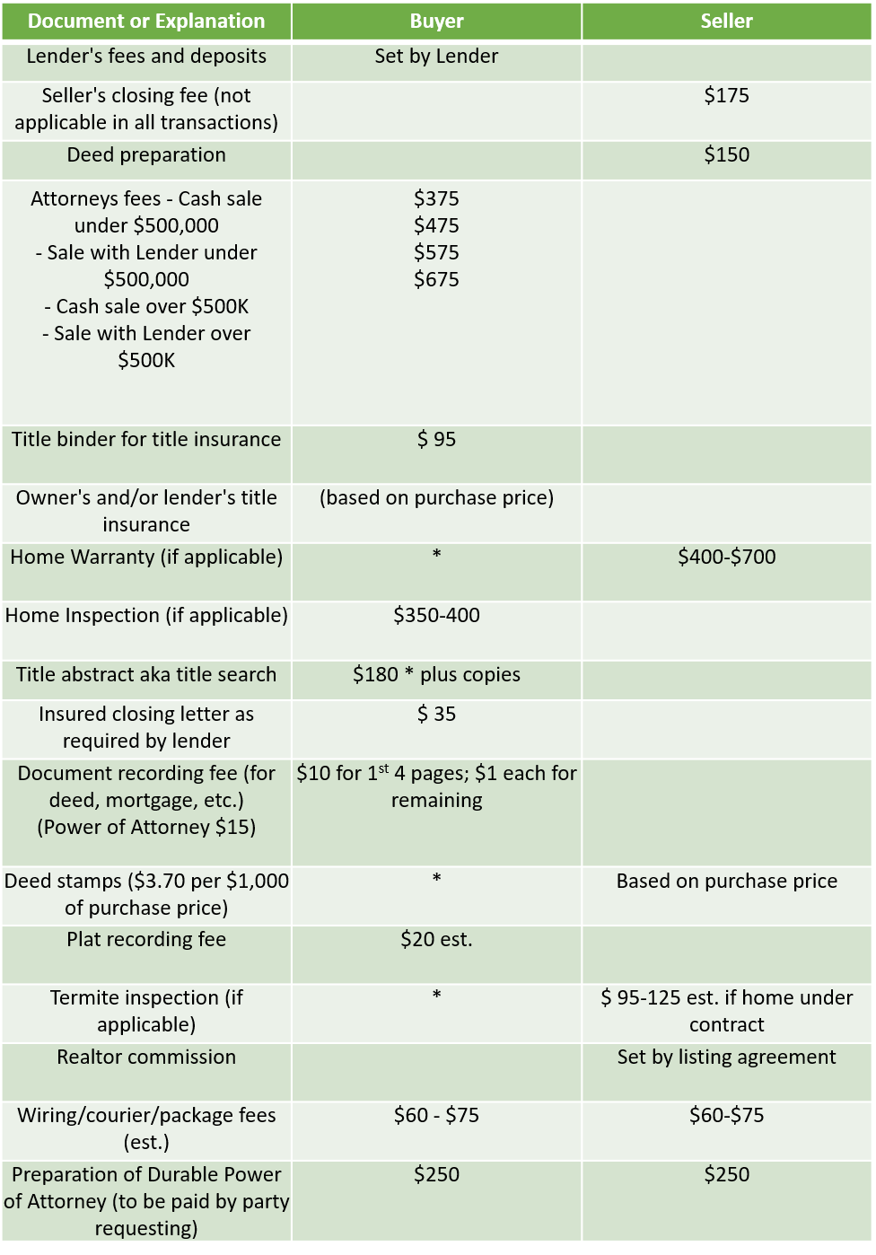 estimated-real-estate-costs.png