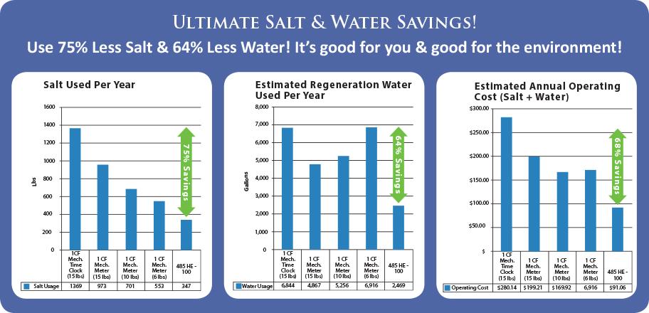 Salt Water Savings.jpg