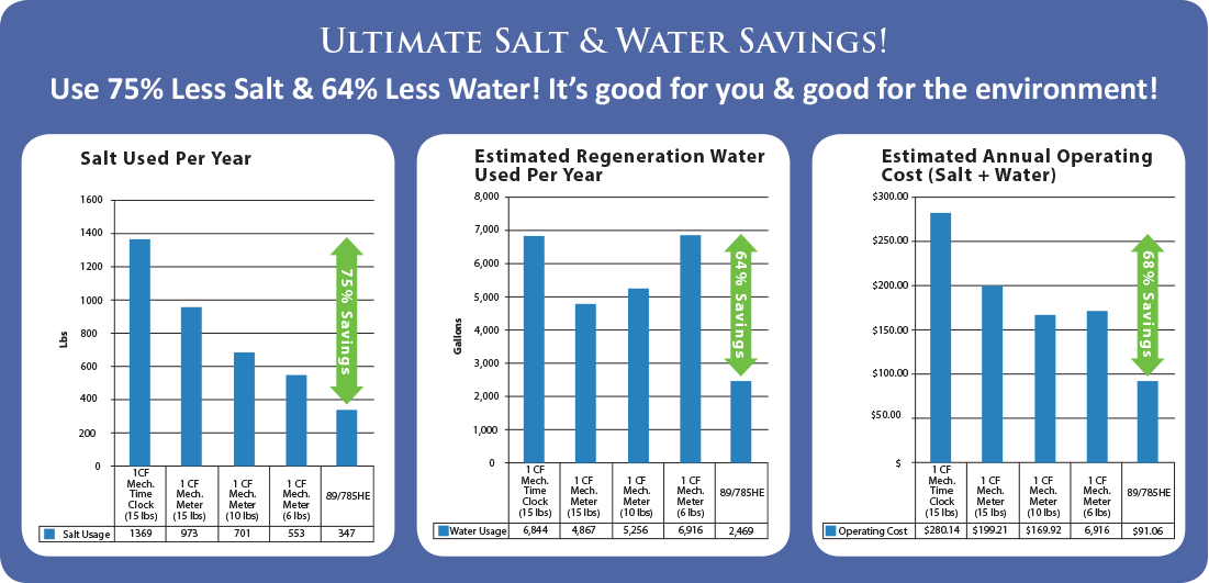 Salt Savings Chart.png