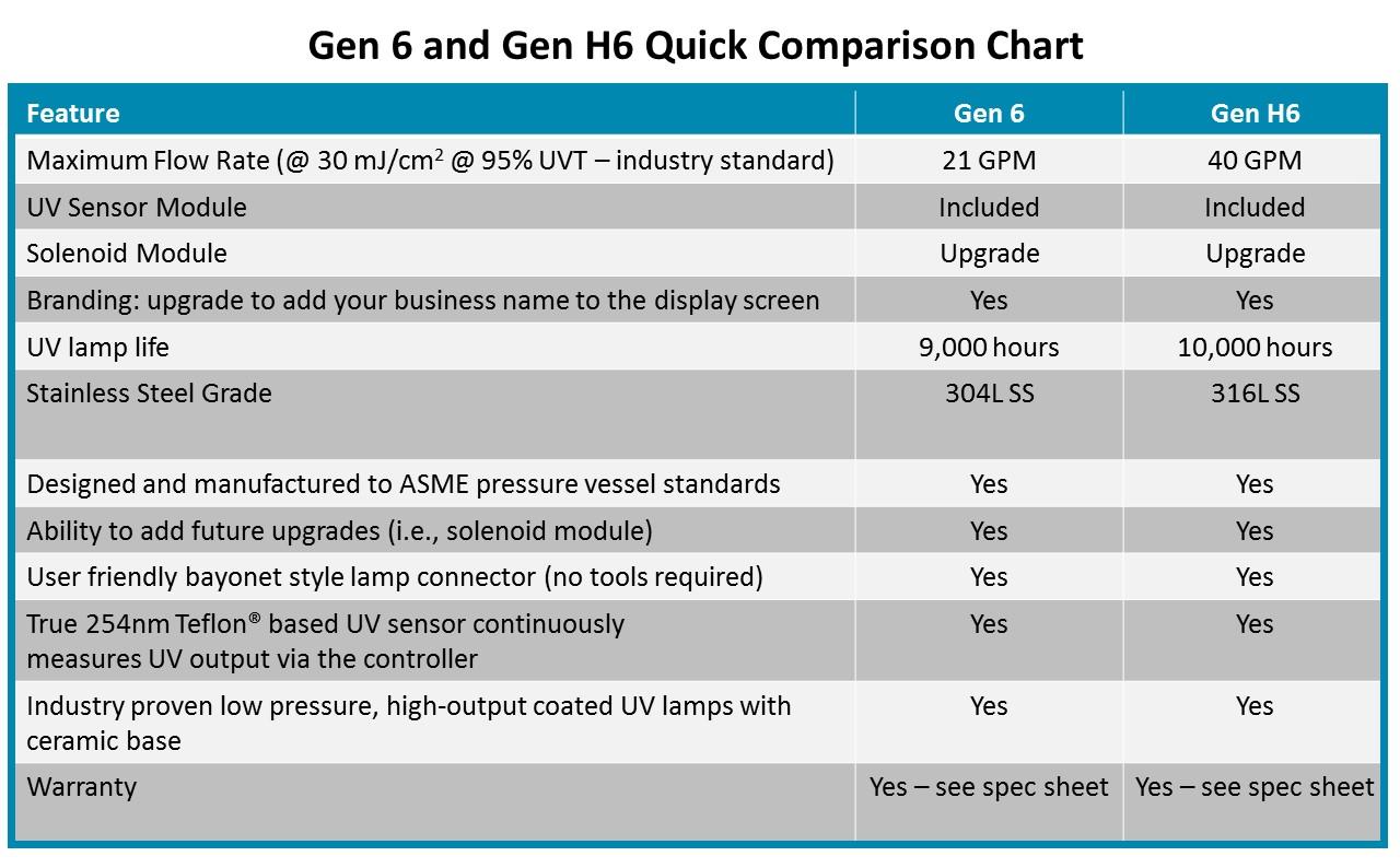 Gen 6 UV comparison chart.jpg