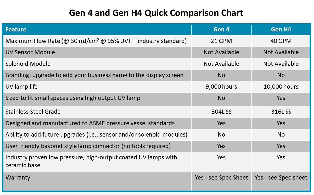 Gen 4 UV comparison chart.jpg