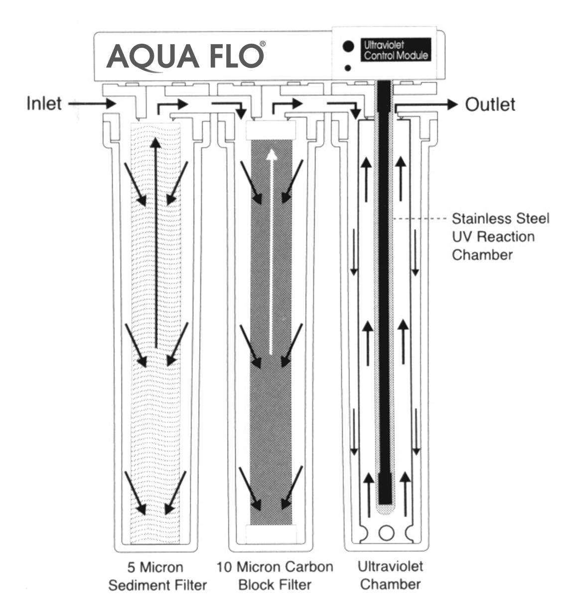 Aqua Flo_UV20_Cutaway2.jpg