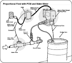Chlorination System Proportional Feed Diagram.jpg