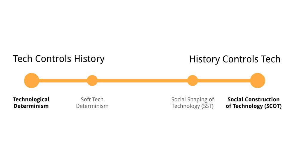 tech-determinism-v-scot-line.png