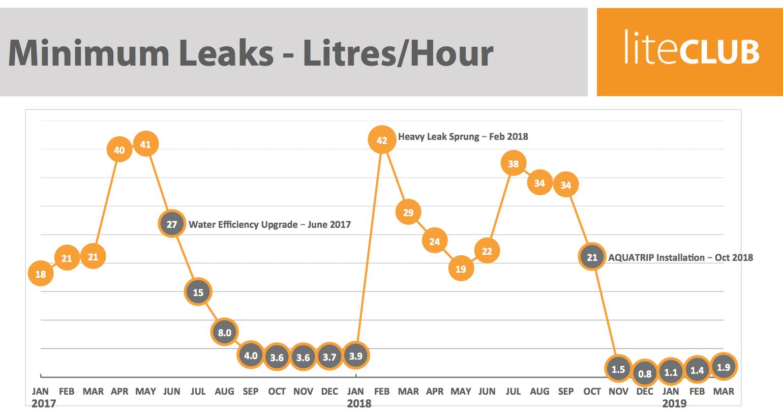 Water loss per hour 2017 - 2019